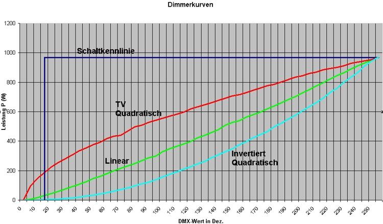 Beschreibung - Grundlagen von Dimmer