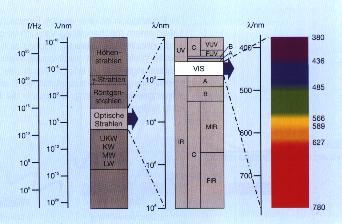 Licht ein schmales band der elektromag wellen