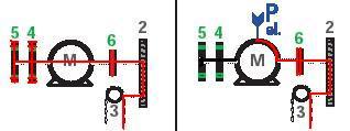 Sicherheitsrelevanter Kraftfluss mit Rutschkupplung dazwischen