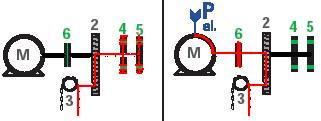 Sicherheitsrelevante Kraftfluss über Getriebe